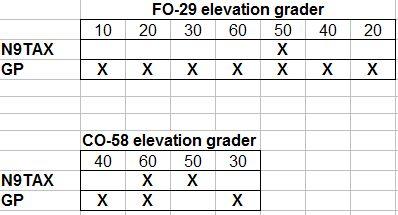 N9TAX vs GP graf