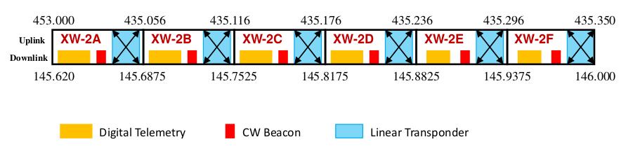XW-2 frqplan