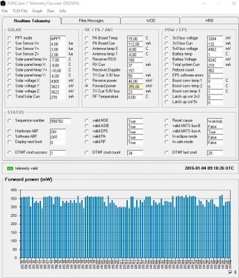AO-73_Funcube-1_telemetry2_20160104