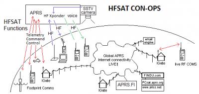 hf-conops